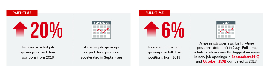 Statistics about recruiting retail personnel for part-time and full-time roles during the holiday season.
