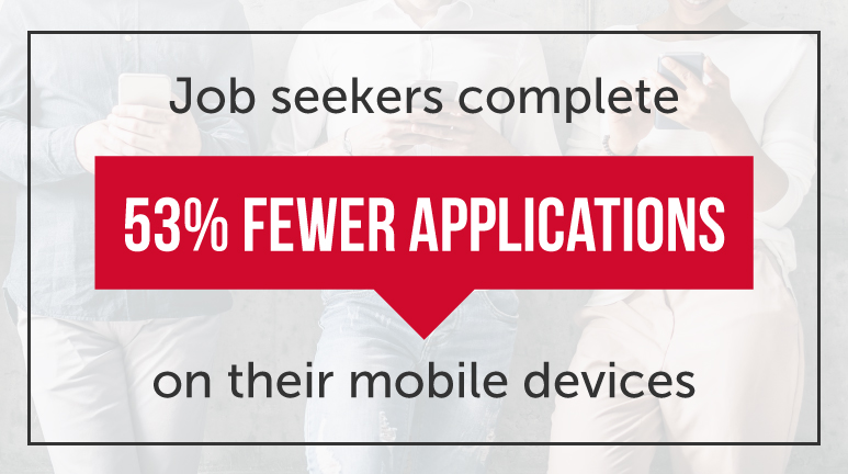 job seekers complete 53 percent fewer applications on their mobile device